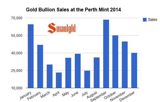 Perth mint gold sales chart for 2014