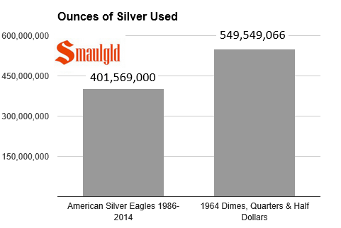 amount of silver required to mint silver eagles from 1986-2014  vs the amount of silver required to mint 1964 dimes quarters and half dollars