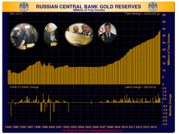 chart showing russian gold reserves at end of December 2014