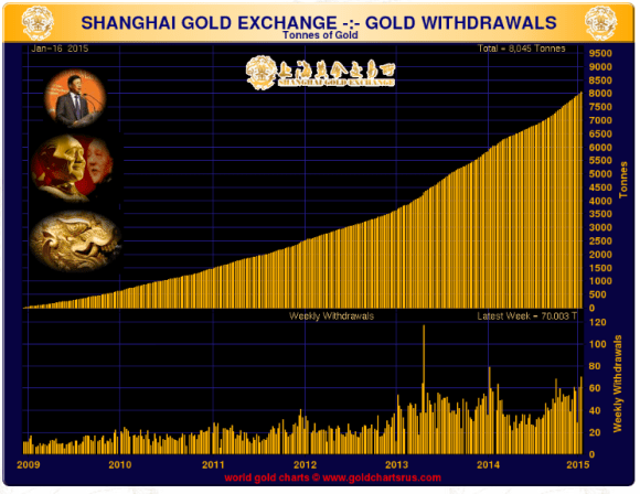 chart showing shanghai gold exchange deliveries January 2015