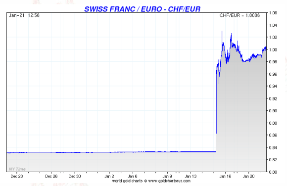 swiss franc euro peg removal impact shown on a chart