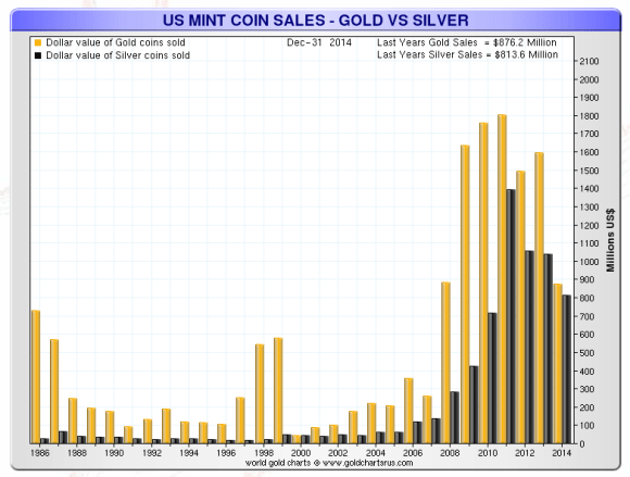 American gold and silver eagles sold in dollar value chart 1986-2014