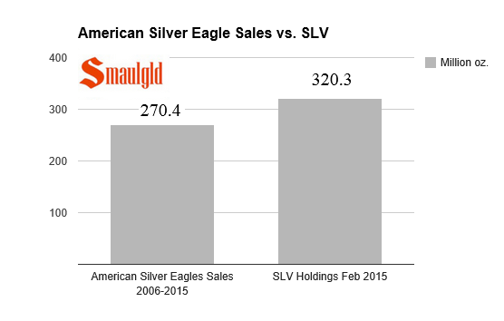 Chart showing silver held in SLV vs the amount of american silver eagles sold since 2006