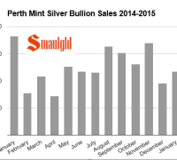 chart showing perth mint monthly silver sales 2014-2015