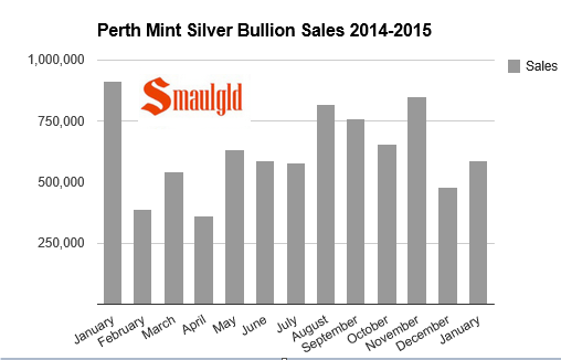 perth mint silver sales monhtly chart 2014-2015
