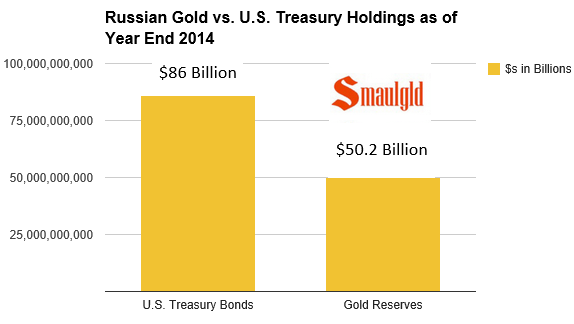 chart showing russian gold reserves and us treasury holdings at year end 2014