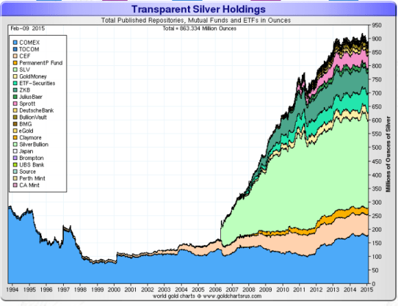 Silver ETF holdings chart showing the total holdings of all major silver etfs from 1994-2015