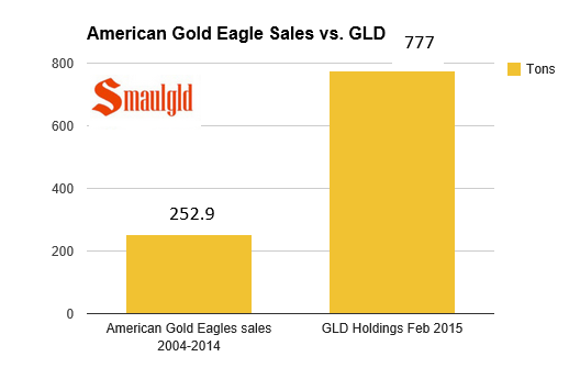 Chart showing GLD holdings and sales of american gold eagles since 2004.