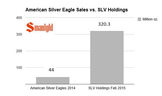 american silver eagle sales vs slv holdings smaulgld chart