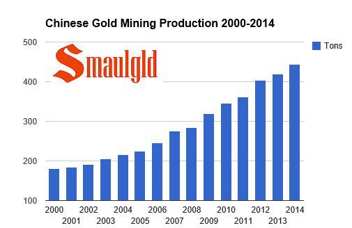 chart showing chinese gold  mining growth