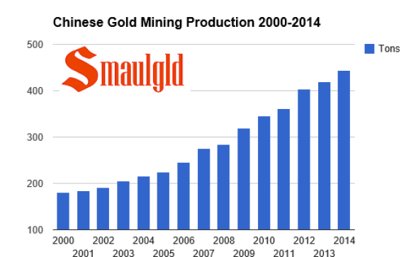chart showing chinese gold mining production since 2000