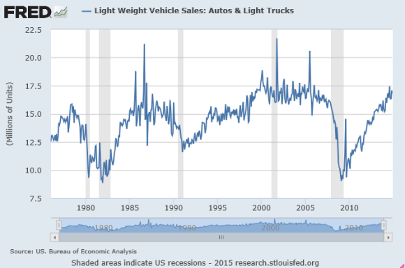 new car sales chart 1976 2014
