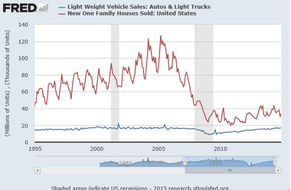 new homes vs new cars 1995-2015 chart