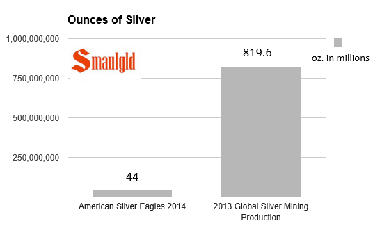 chart showing2014  american silver eagle sales  vs global silver mining production