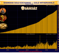 chart showing gold deliveries on the shanghai gold exchange in january 2015