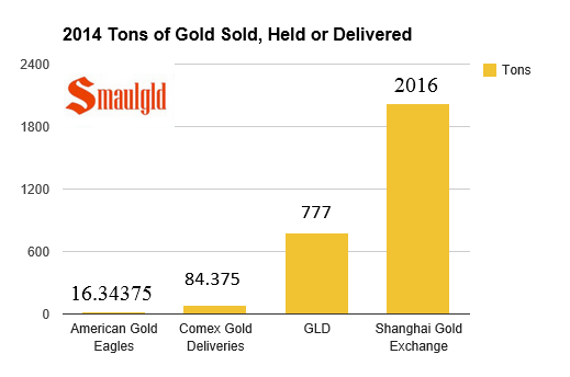 chart showing physical gold delivered on the shanghai gold exchange in 2014 vs GLD etf holdings, comex deliveries and american gold eagle sales