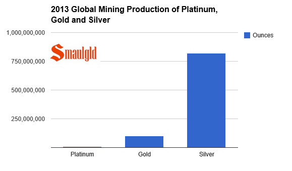 Platinum mining production vs gold and silver mining chart