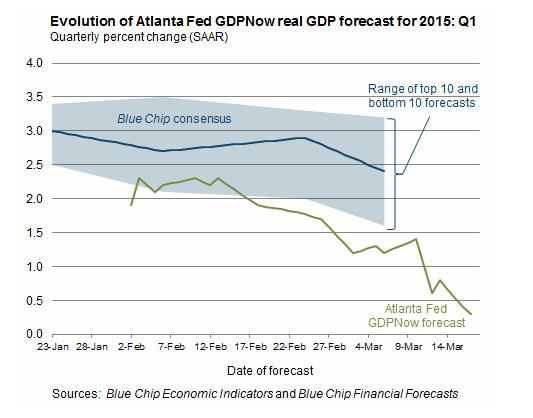 Atlanta Fed GDP Now chart