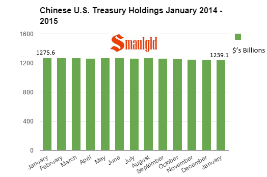 Chinese U.S. Treasury holdings chart