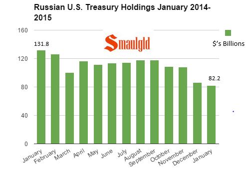 Russian U.S. Treasury Holdings chart