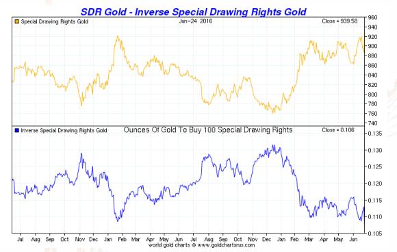 SDRS vs gold july 1 2016