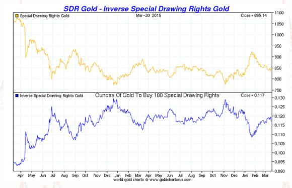 Gold vs SDR 2013-2015