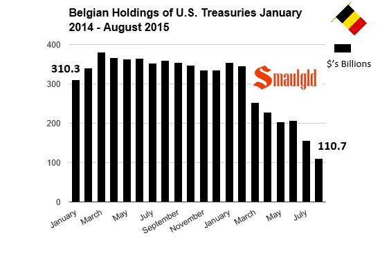 Belgian holdings of Treasuries January 2014 to August 2015 chart