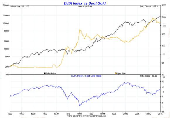 Dow vs gold chart