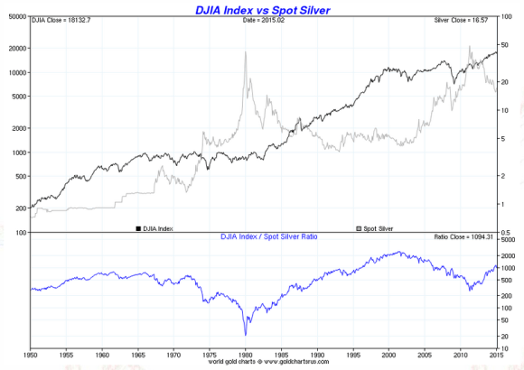 dow vs silver chart