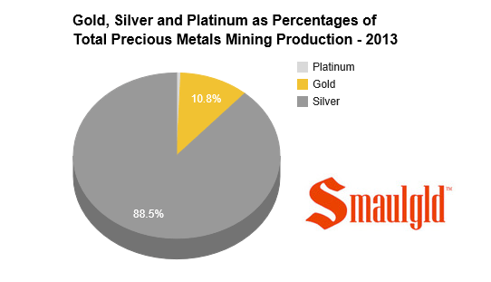 gold silver platinum mining production chart