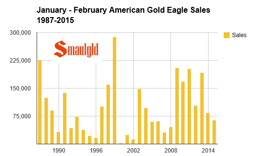 chart showing sales of American Gold Eagles since 1987 from January -February