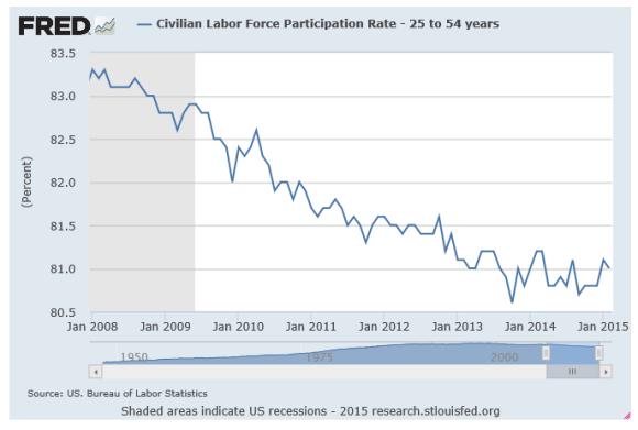 labor force participation rate 25-54-2008-2015