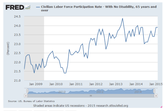 chart labor force participation rate 65 years and older