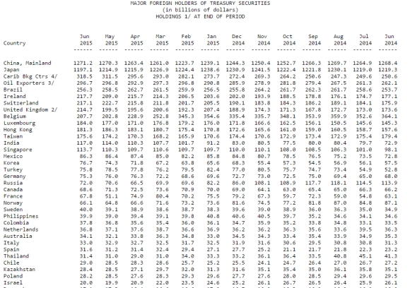 Major foreign holders of US Treasury bonds as of June 2015 chart
