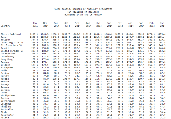 US treasury holdings by foreigners chart