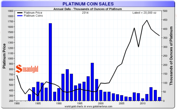 platinum eagle coin sales chart