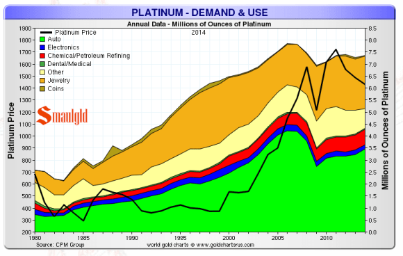 platinum demand and use chart