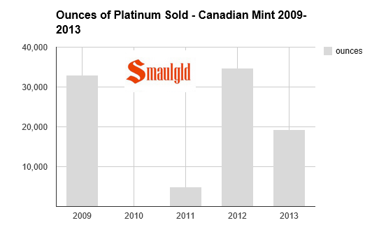 Canadian Mint platinum sales chart