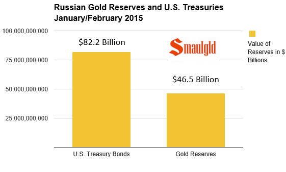 russian gold reserves and treasury holdings chart