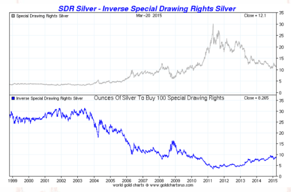 silver vs. sdrs chart 1999-2015