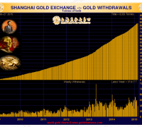 hart shanghai gold exchange withdrawals
