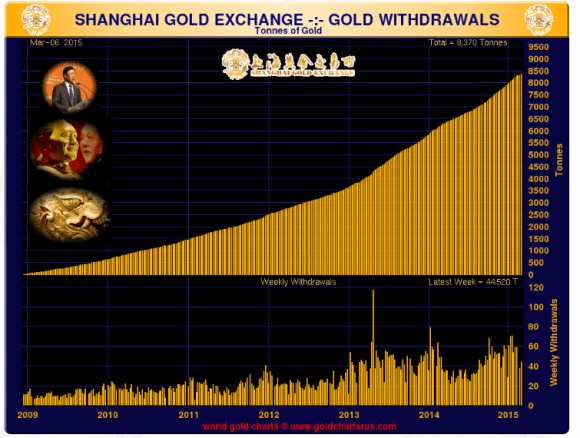 gold withdrawals on the shanghai gold exchange chart