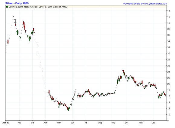 Silver Price 1980 chart