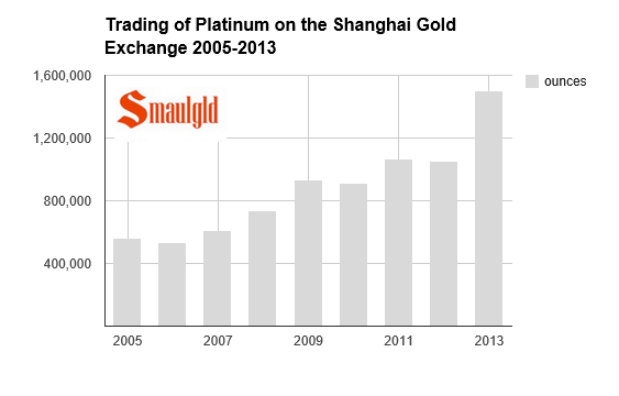 platinum trading on the shanghai gold exchange chart