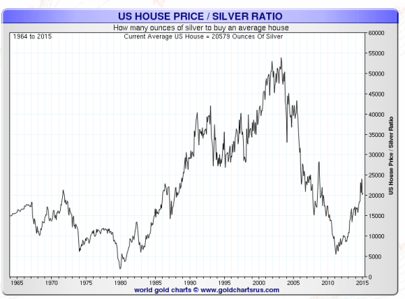 Homes priced in ounces of silver 1964-2015 chart