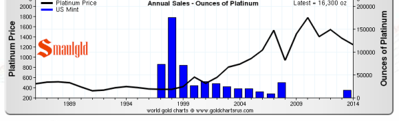 American platinum eagle coin sales chart
