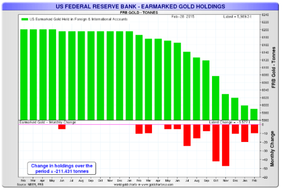 Fed earmarked gold holdings for foreign central banks chart 2015