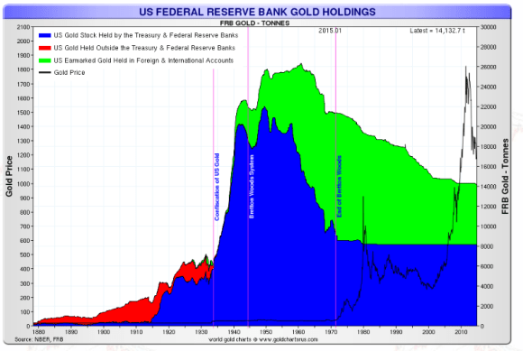 Federal Reserve gold holdings chart since 1913
