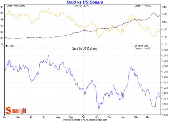 US dollar vs gold Q 1 of 2015 chart