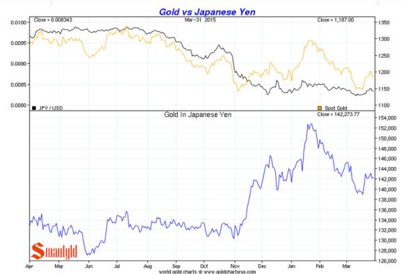 gold vs japanese yen 2015 chart